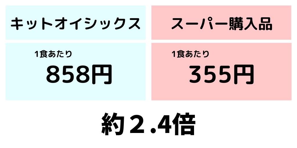 キットオイシックスのメニューをスーパー品で代用した時の価格を比較